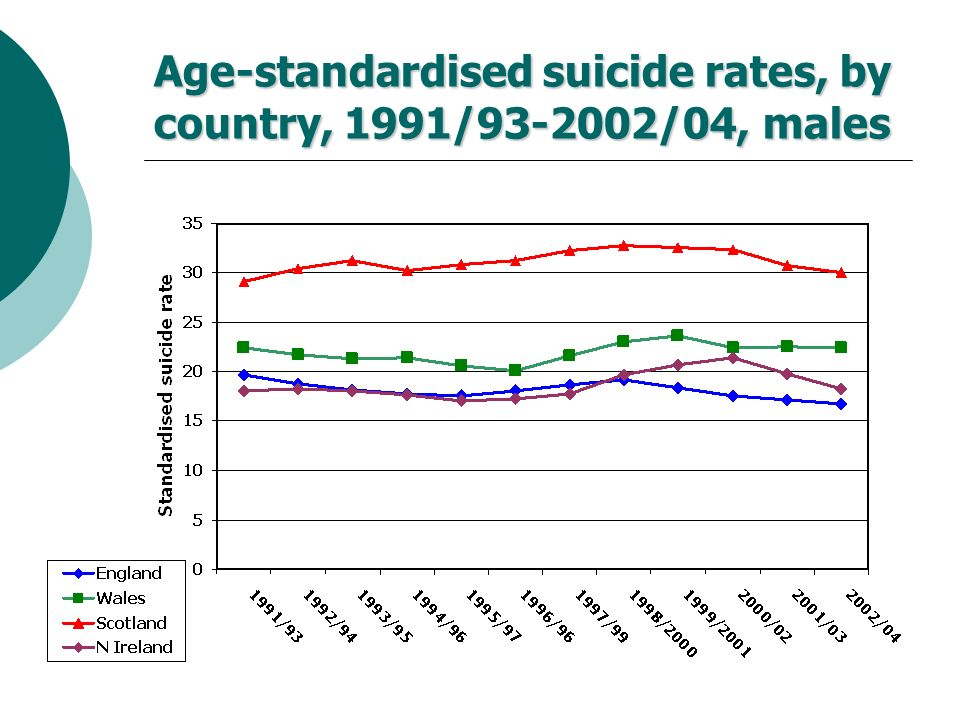 Age-standardised suicide rates, by country, 1991/93-2002/04, males