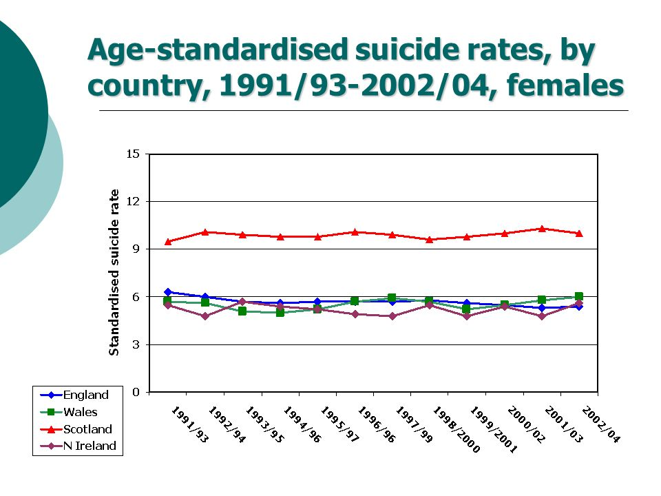 Age-standardised suicide rates, by country, 1991/93-2002/04, females