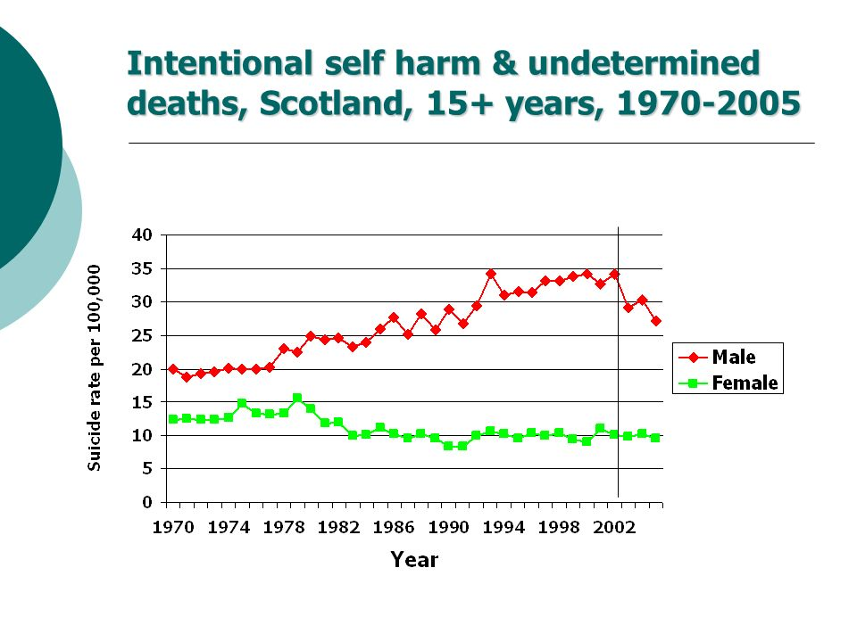 Intentional self harm & undetermined deaths, Scotland, 15+ years,