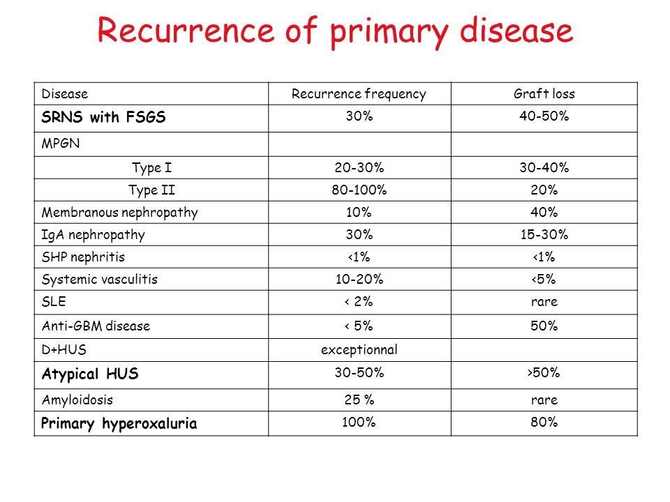 Recurrence of primary disease