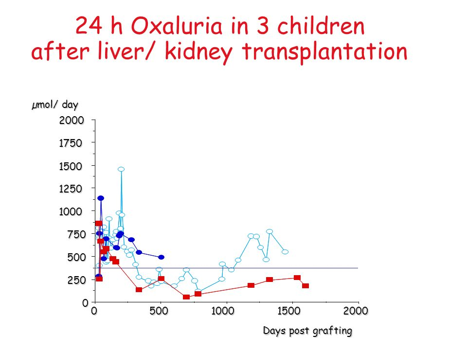 24 h Oxaluria in 3 children after liver/ kidney transplantation