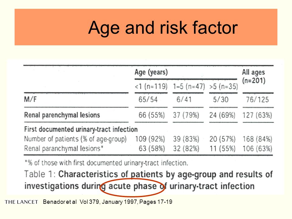 Age and risk factor Benador et al Vol 379, January 1997, Pages 17-19