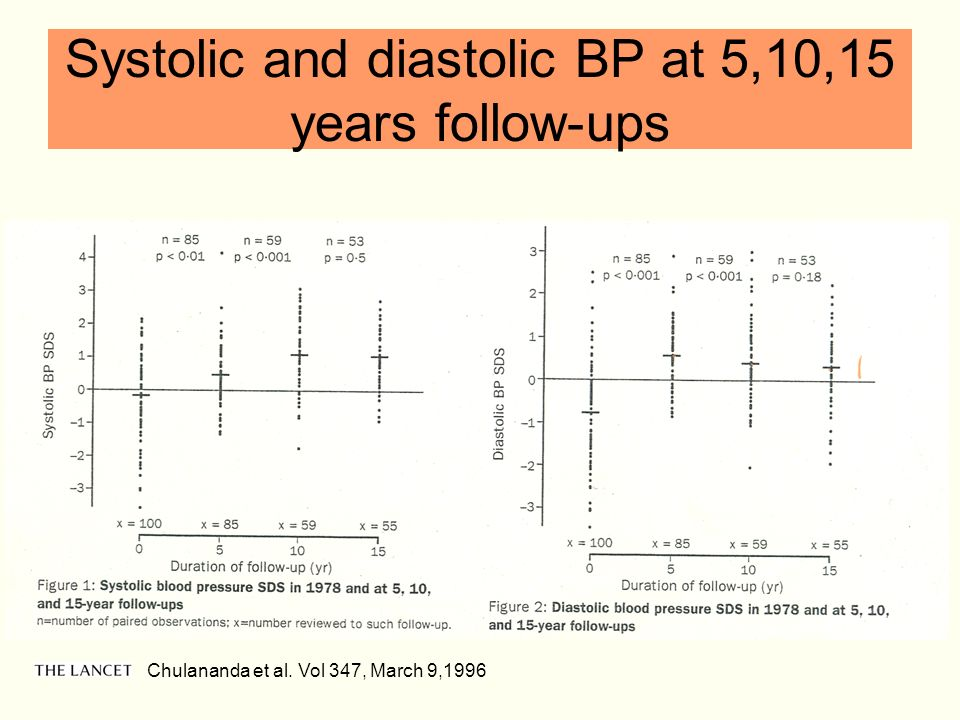 Systolic and diastolic BP at 5,10,15 years follow-ups