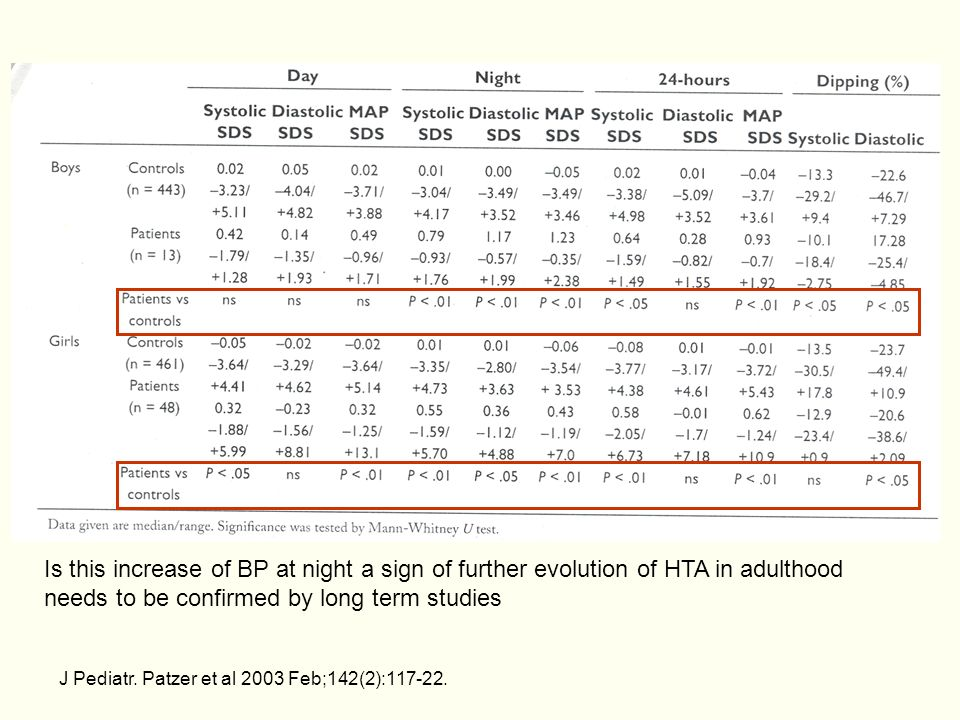 Is this increase of BP at night a sign of further evolution of HTA in adulthood needs to be confirmed by long term studies