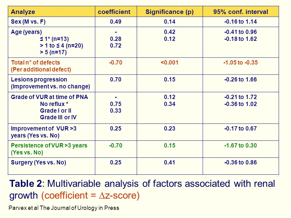 Analyze coefficient. Significance (p) 95% conf. interval. Sex (M vs. F) to
