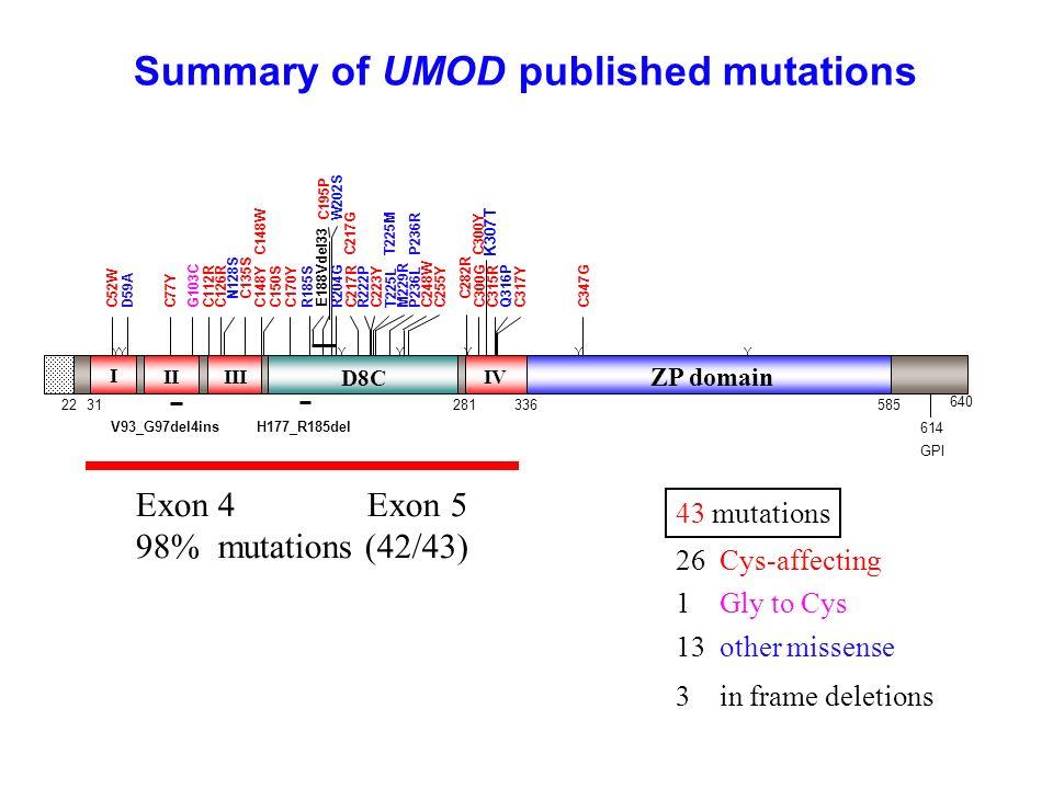 Summary of UMOD published mutations