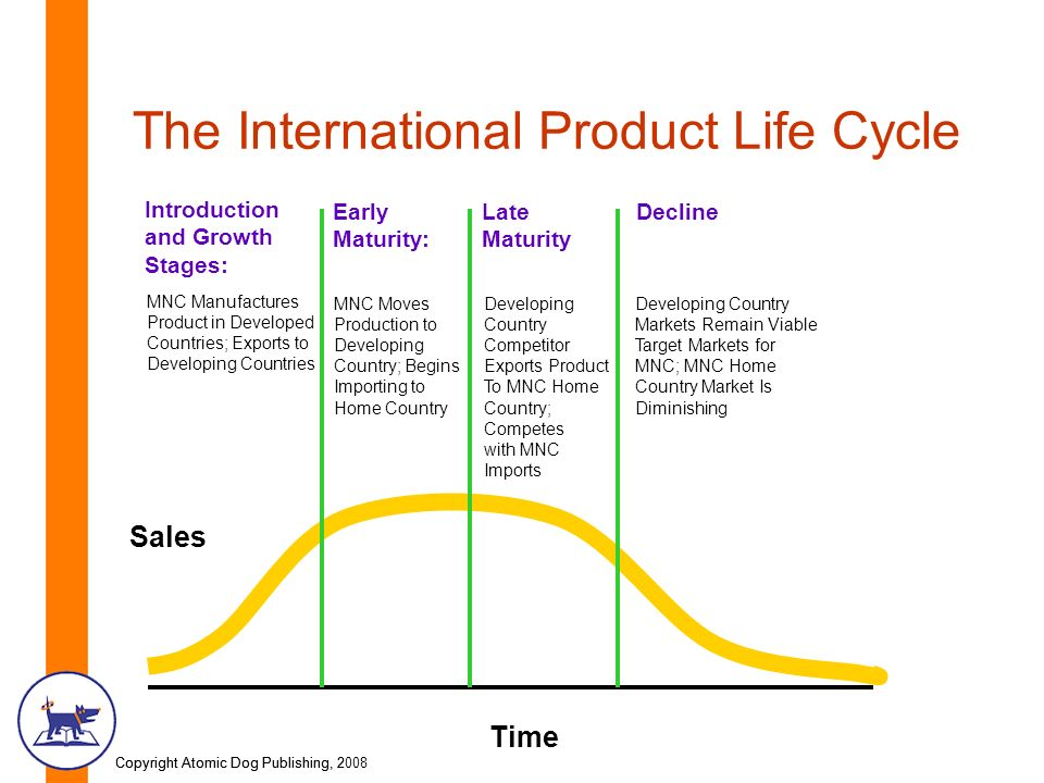 international trade product life cycle Product life cycle and international trade [1972] wells, louis t division of research [corporate author] harvard.