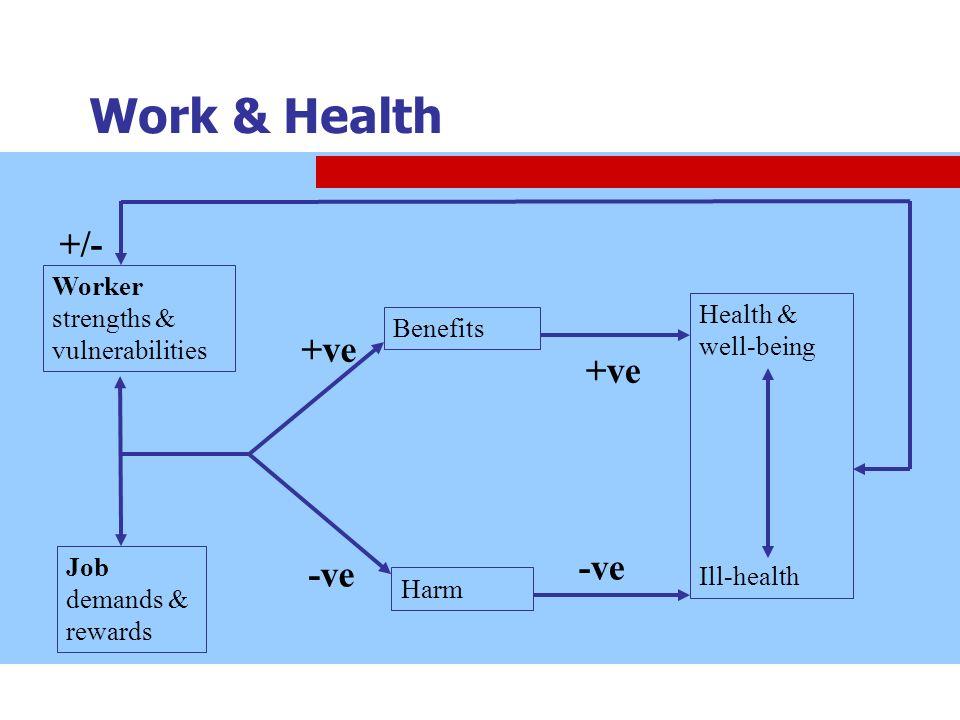 Work & Health +/- +ve -ve Worker strengths & vulnerabilities