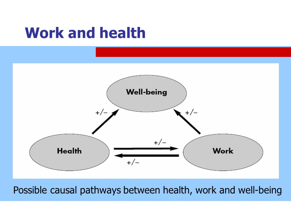 Work and health Possible causal pathways between health, work and well-being