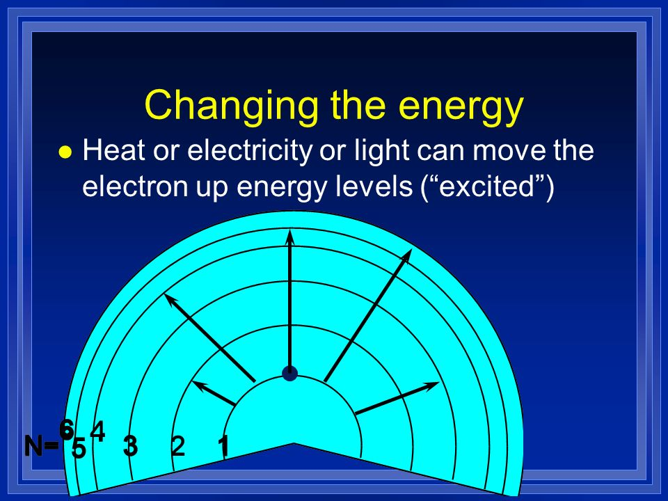 Changing the energy Heat or electricity or light can move the electron up energy levels ( excited )