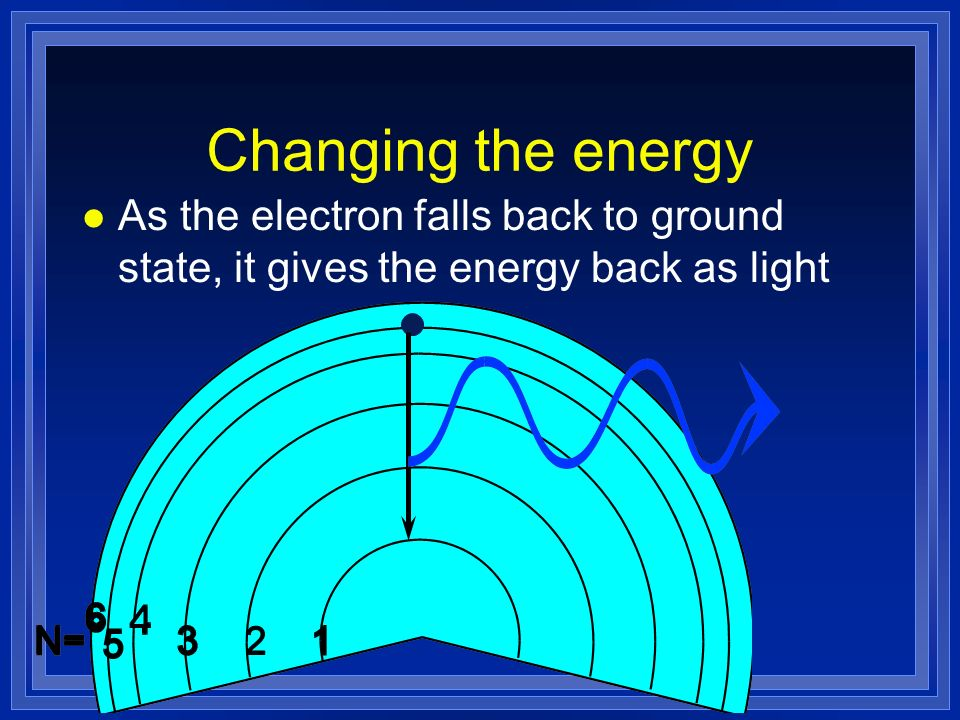 Changing the energy As the electron falls back to ground state, it gives the energy back as light