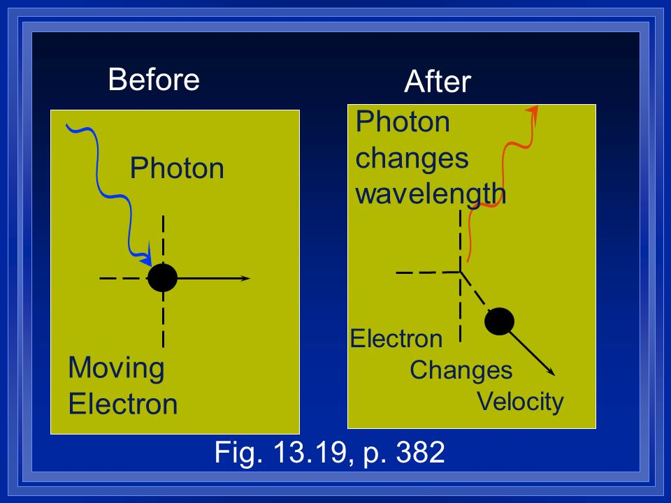 Before After Photon changes wavelength Photon Moving Electron