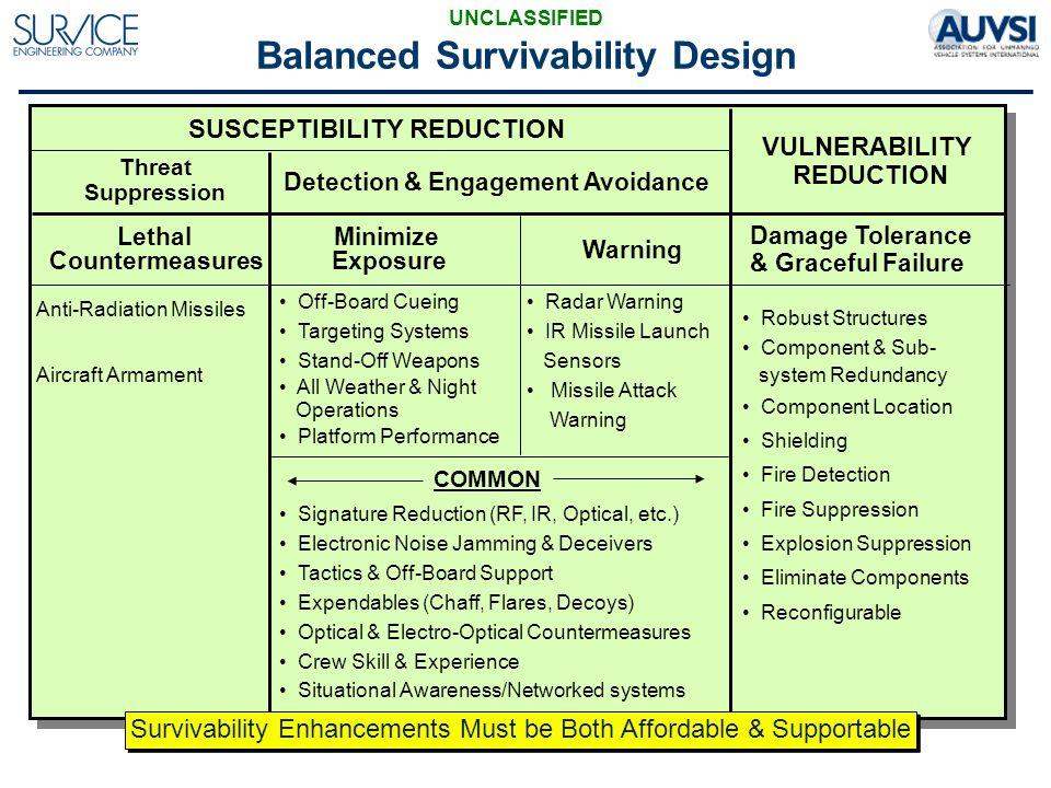 Uas Combat Threat Survivability Survice Engineering