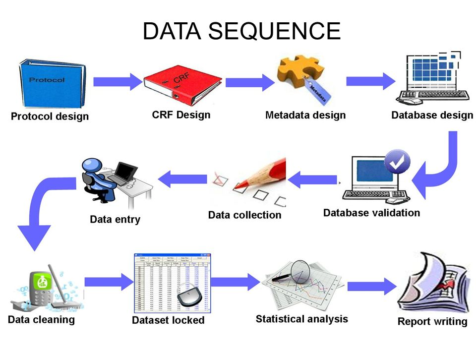 Data Sequence
