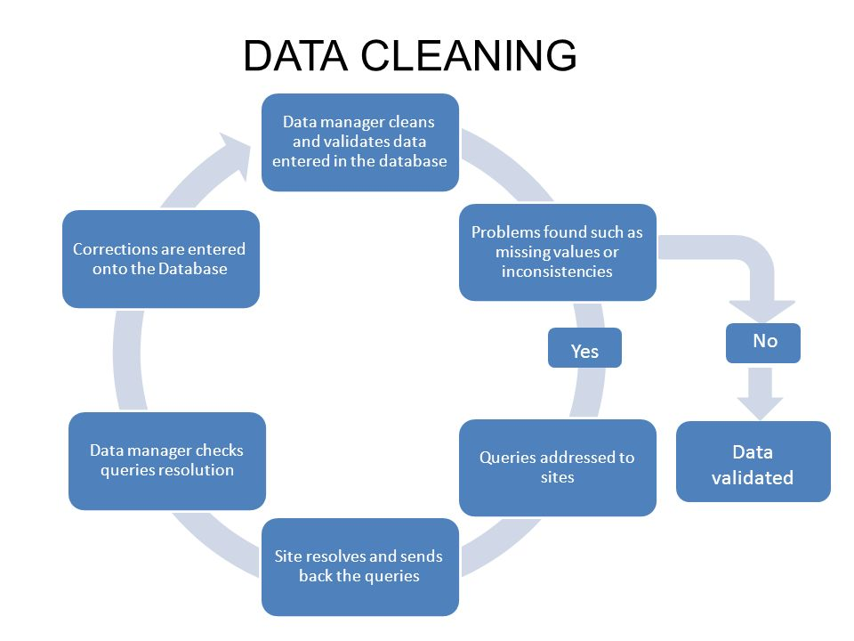 DATA CLEANING No Yes Data validated