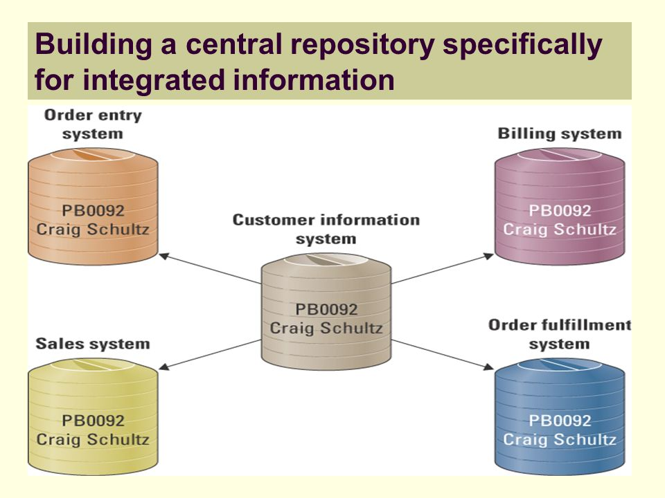 Building a central repository specifically for integrated information