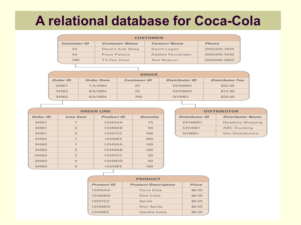 A relational database for Coca-Cola