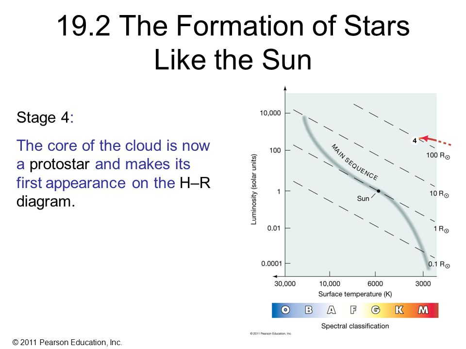 Chapter 19 Star Formation Ppt Video Online Download