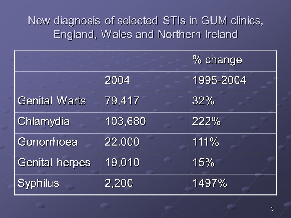 New diagnosis of selected STIs in GUM clinics, England, Wales and Northern Ireland