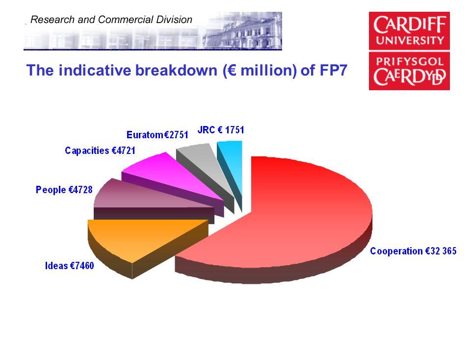 The indicative breakdown (€ million) of FP7