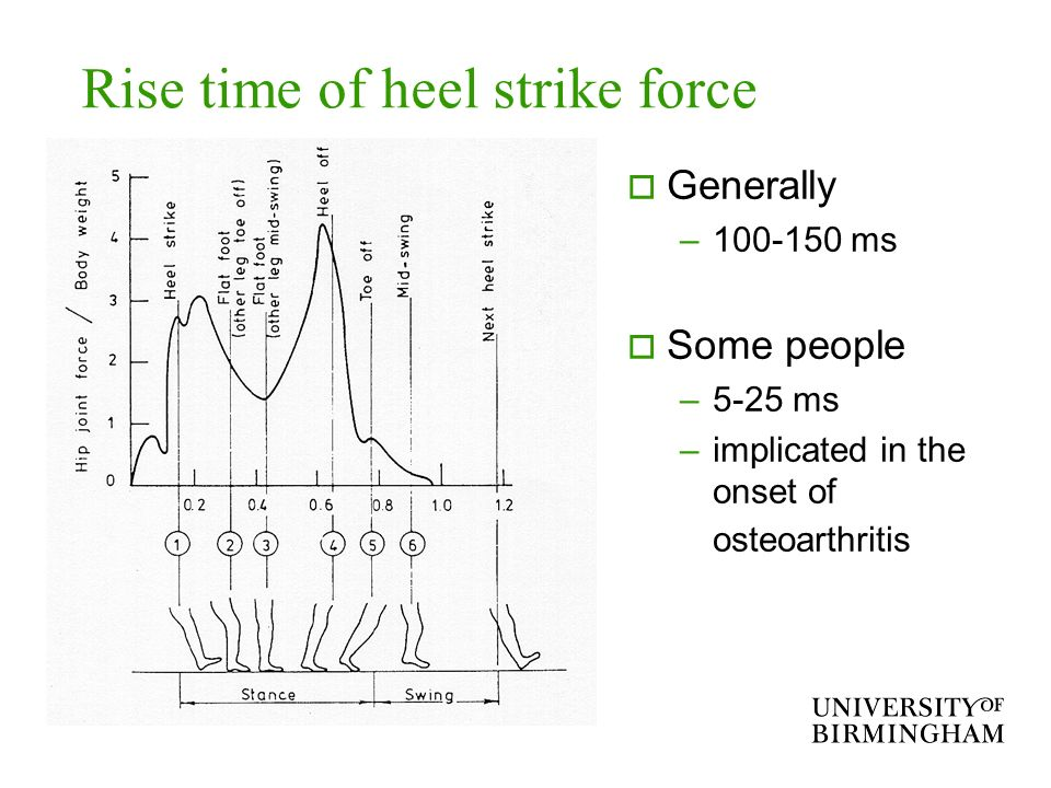 Rise time of heel strike force