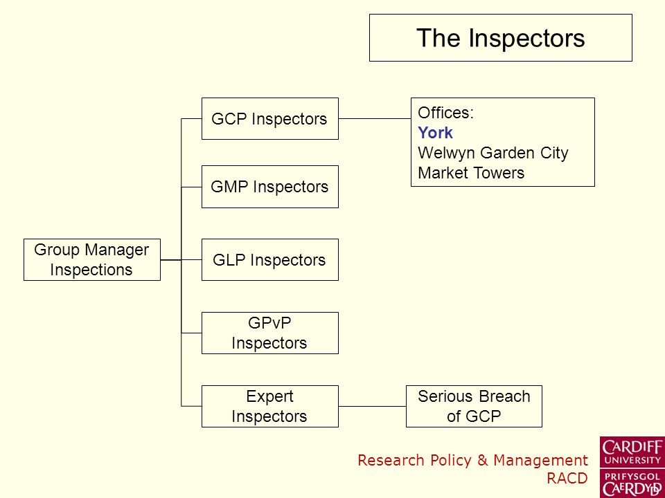 Group Manager Inspections