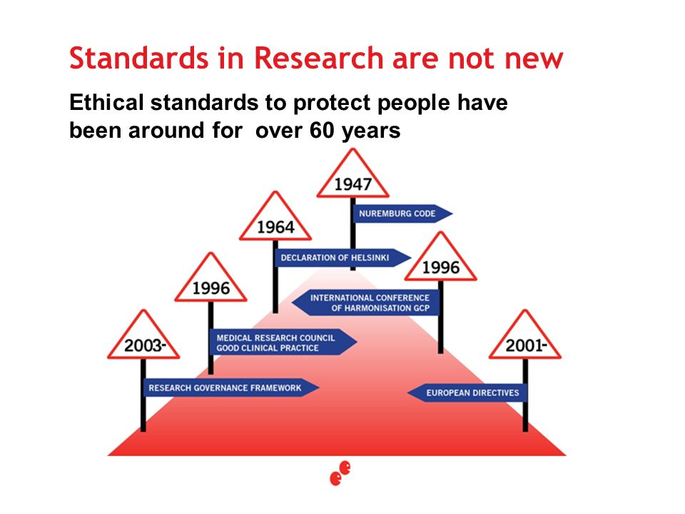 Ethical standards to protect people have been around for over 60 years