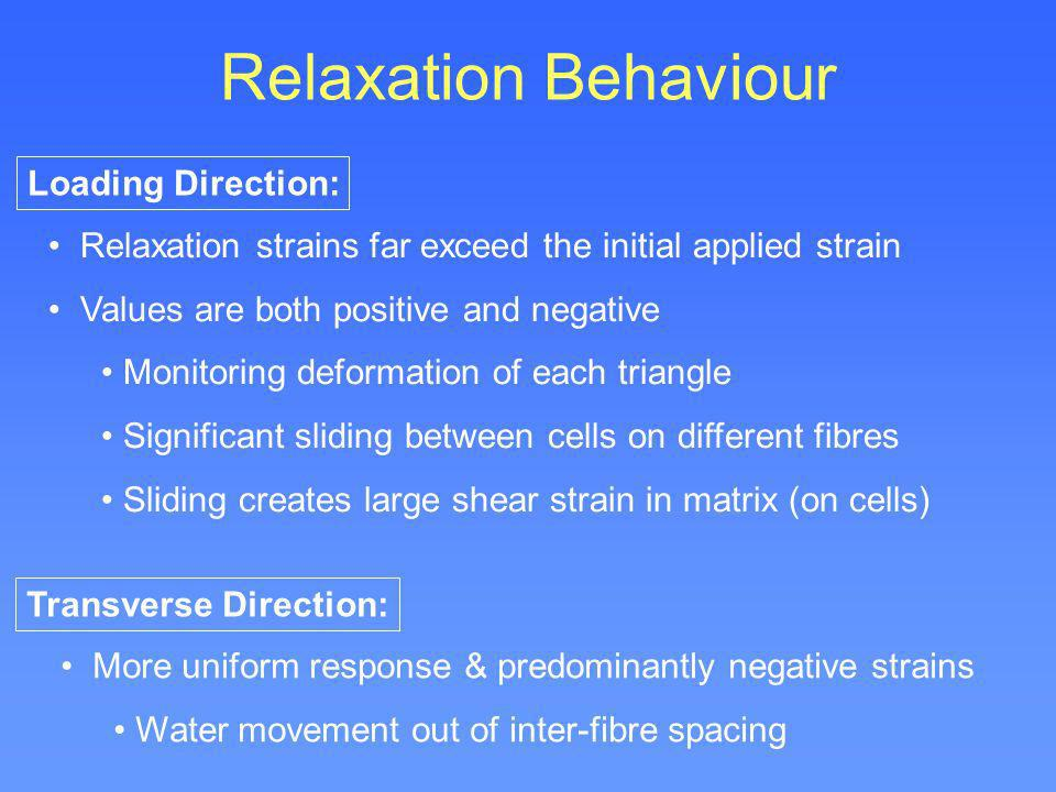 Relaxation Behaviour Loading Direction: