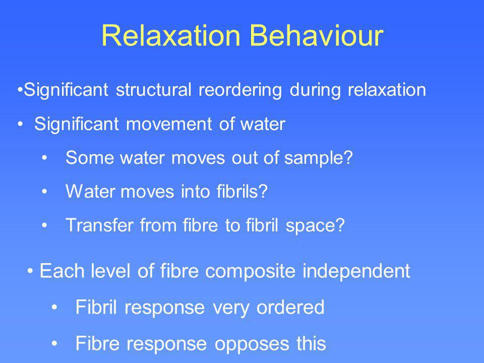 Relaxation Behaviour Each level of fibre composite independent