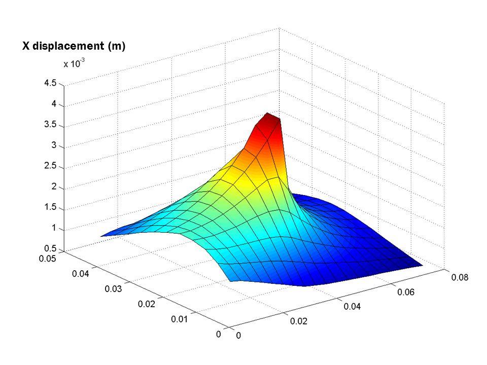 X displacement (m)