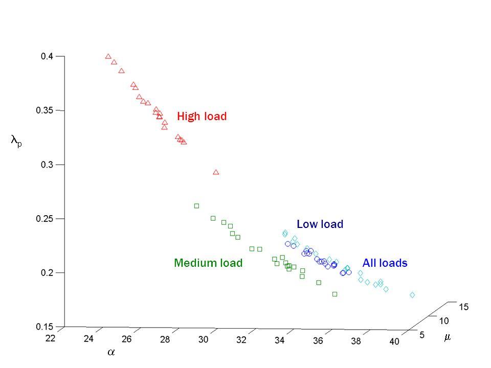 High load lp Low load Medium load All loads m a