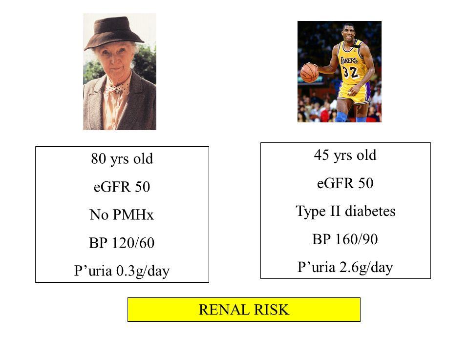 45 yrs old eGFR 50. Type II diabetes. BP 160/90. P'uria 2.6g/day. 80 yrs old. eGFR 50. No PMHx.