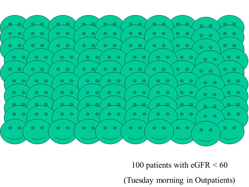 100 patients with eGFR < 60 (Tuesday morning in Outpatients)