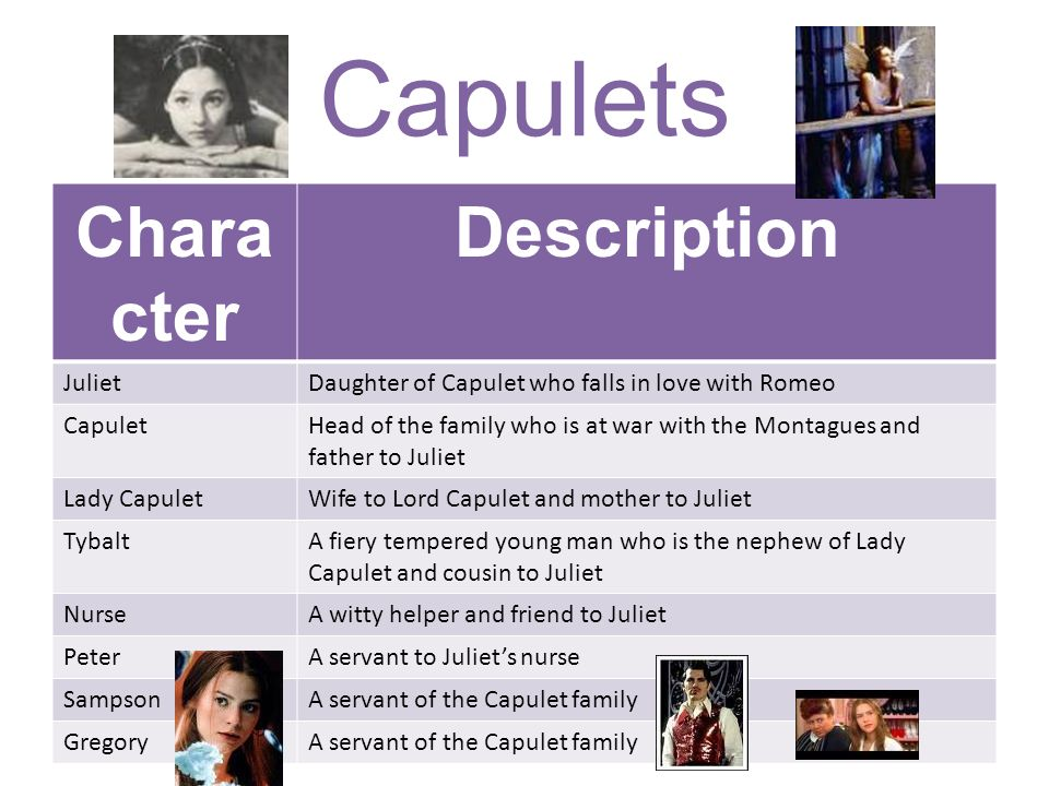lord capulet character analysis In the play romeo and juliet by william shakespeare lord capulet is a very prominent character he is wealthy and a leader in his community he is a very.