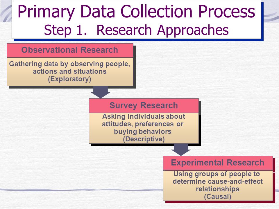 Primary Data Collection Process Step 1. Research Approaches
