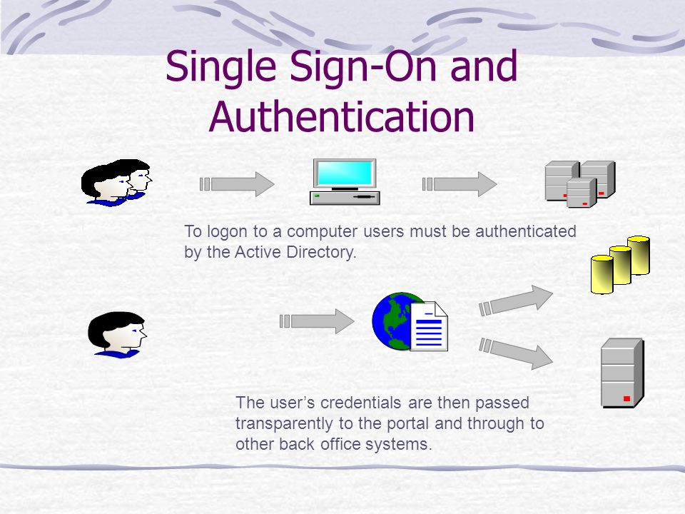 Single Sign-On and Authentication