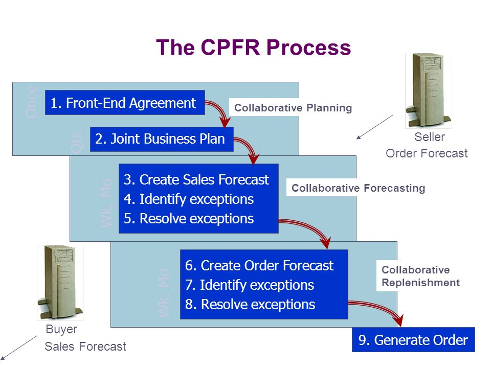 The CPFR Process Once Qtr. Wk, Mo Wk, Mo 1. Front-End Agreement