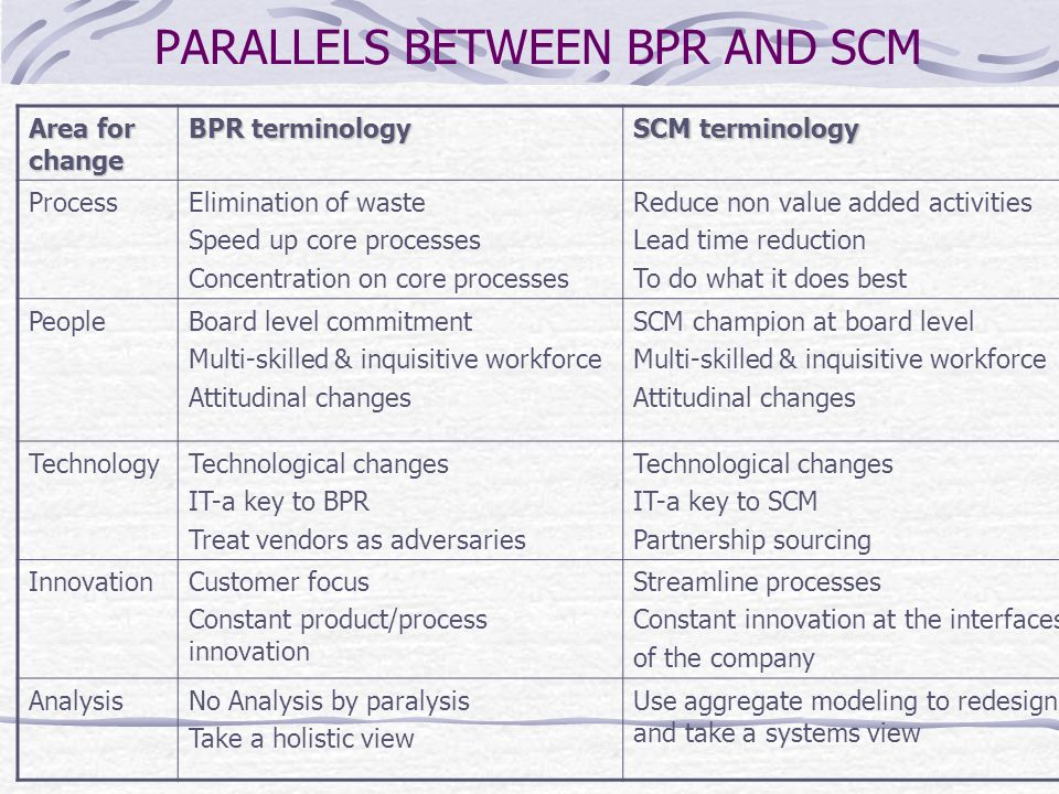 PARALLELS BETWEEN BPR AND SCM