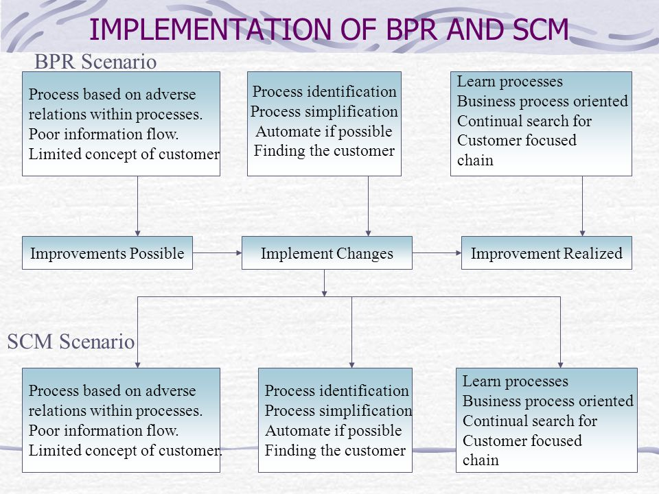 IMPLEMENTATION OF BPR AND SCM