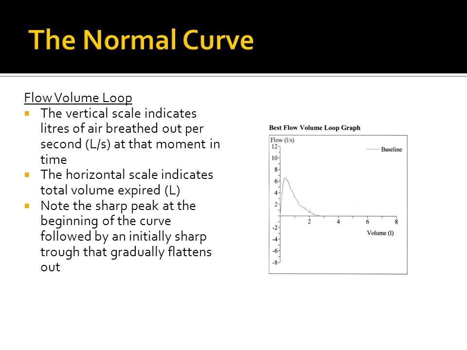 The Normal Curve Flow Volume Loop