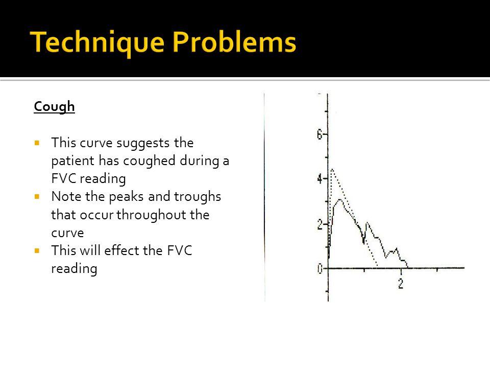 Technique Problems Cough