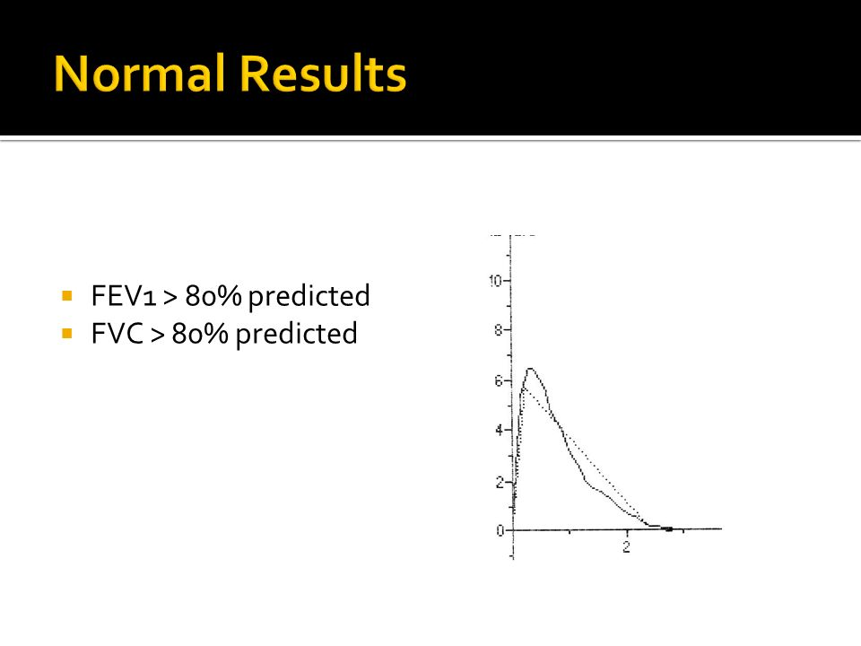 Normal Results FEV1 > 80% predicted FVC > 80% predicted