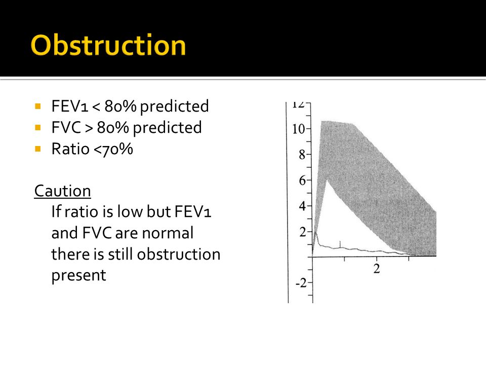 Obstruction FEV1 < 80% predicted FVC > 80% predicted