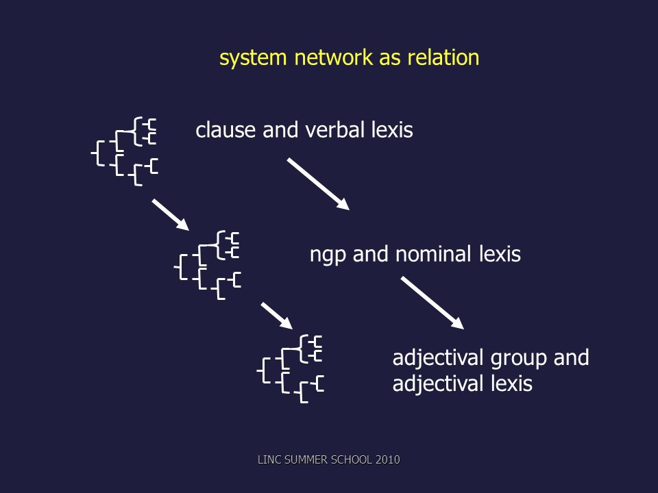 system network as relation