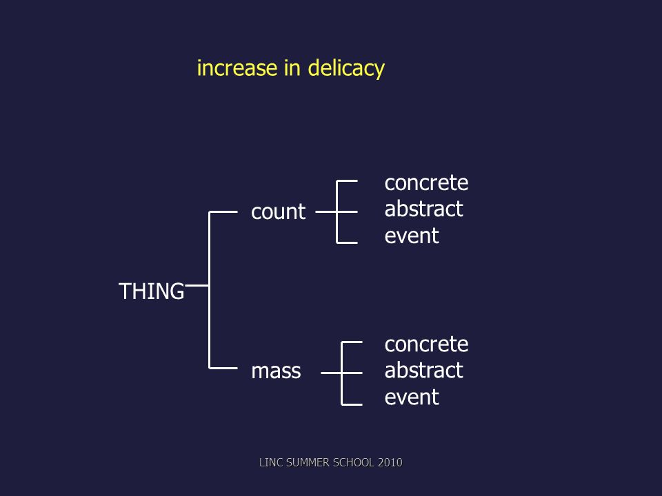 increase in delicacy concrete count abstract event THING mass concrete