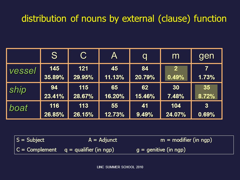 distribution of nouns by external (clause) function