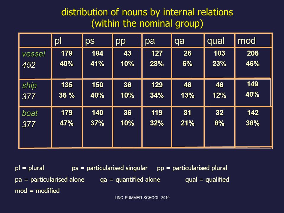 distribution of nouns by internal relations (within the nominal group)