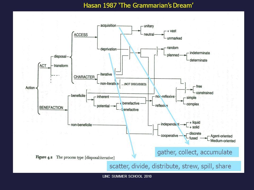 Hasan 1987 'The Grammarian's Dream'