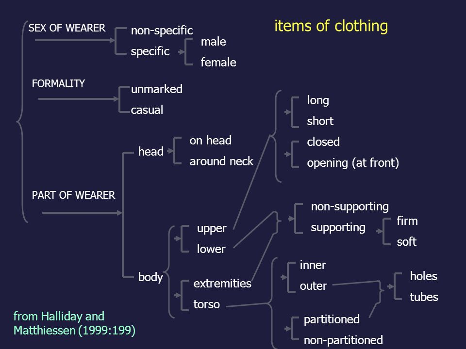 items of clothing non-specific specific male female unmarked casual