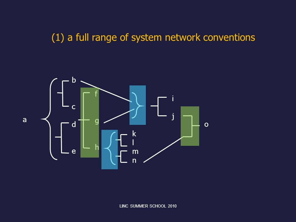 (1) a full range of system network conventions